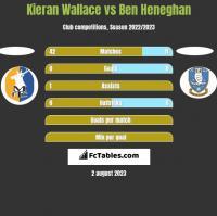Kieran Wallace vs Ben Heneghan h2h player stats