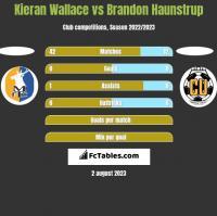 Kieran Wallace vs Brandon Haunstrup h2h player stats