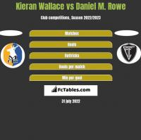 Kieran Wallace vs Daniel M. Rowe h2h player stats