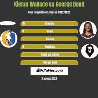Kieran Wallace vs George Boyd h2h player stats
