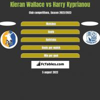 Kieran Wallace vs Harry Kyprianou h2h player stats