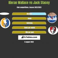 Kieran Wallace vs Jack Stacey h2h player stats