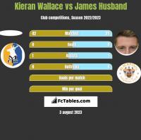 Kieran Wallace vs James Husband h2h player stats