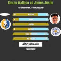 Kieran Wallace vs James Justin h2h player stats