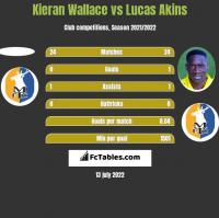 Kieran Wallace vs Lucas Akins h2h player stats