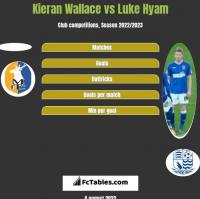 Kieran Wallace vs Luke Hyam h2h player stats