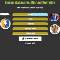 Kieran Wallace vs Michael Bostwick h2h player stats