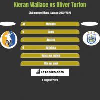 Kieran Wallace vs Oliver Turton h2h player stats