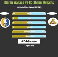 Kieran Wallace vs Ro-Shaun Williams h2h player stats