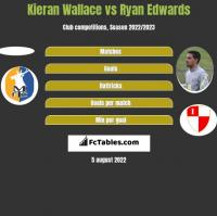 Kieran Wallace vs Ryan Edwards h2h player stats