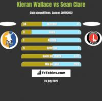 Kieran Wallace vs Sean Clare h2h player stats