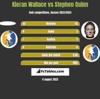 Kieran Wallace vs Stephen Quinn h2h player stats