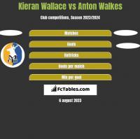 Kieran Wallace vs Anton Walkes h2h player stats