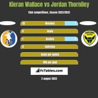 Kieran Wallace vs Jordan Thorniley h2h player stats