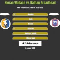 Kieran Wallace vs Nathan Broadhead h2h player stats