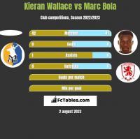 Kieran Wallace vs Marc Bola h2h player stats