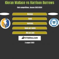 Kieran Wallace vs Harrison Burrows h2h player stats