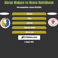Kieran Wallace vs Reece Hutchinson h2h player stats