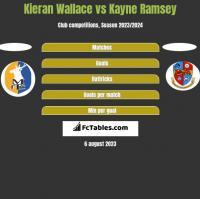 Kieran Wallace vs Kayne Ramsey h2h player stats