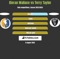 Kieran Wallace vs Terry Taylor h2h player stats