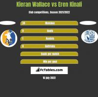 Kieran Wallace vs Eren Kinali h2h player stats
