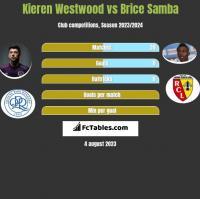 Kieren Westwood vs Brice Samba h2h player stats