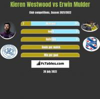 Kieren Westwood vs Erwin Mulder h2h player stats