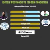 Kieren Westwood vs Freddie Woodman h2h player stats