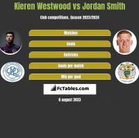 Kieren Westwood vs Jordan Smith h2h player stats
