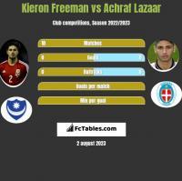 Kieron Freeman vs Achraf Lazaar h2h player stats