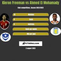 Kieron Freeman vs Ahmed El Mohamady h2h player stats