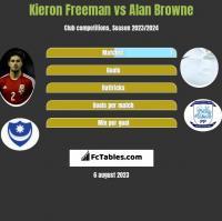 Kieron Freeman vs Alan Browne h2h player stats