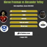 Kieron Freeman vs Alexander Tettey h2h player stats