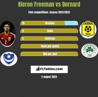 Kieron Freeman vs Bernard h2h player stats