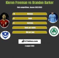 Kieron Freeman vs Brandon Barker h2h player stats