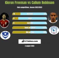 Kieron Freeman vs Callum Robinson h2h player stats