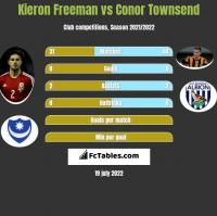 Kieron Freeman vs Conor Townsend h2h player stats