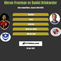 Kieron Freeman vs Daniel Drinkwater h2h player stats