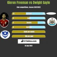 Kieron Freeman vs Dwight Gayle h2h player stats