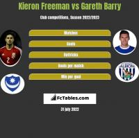Kieron Freeman vs Gareth Barry h2h player stats