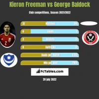 Kieron Freeman vs George Baldock h2h player stats