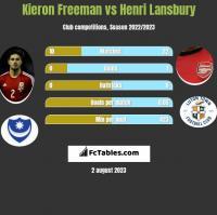 Kieron Freeman vs Henri Lansbury h2h player stats