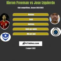 Kieron Freeman vs Jose Izquierdo h2h player stats
