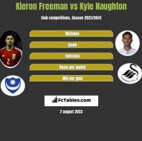 Kieron Freeman vs Kyle Naughton h2h player stats