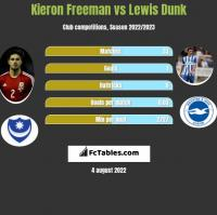 Kieron Freeman vs Lewis Dunk h2h player stats