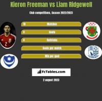 Kieron Freeman vs Liam Ridgewell h2h player stats