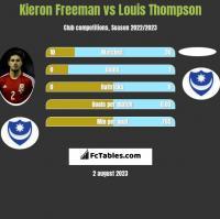 Kieron Freeman vs Louis Thompson h2h player stats