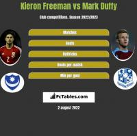 Kieron Freeman vs Mark Duffy h2h player stats