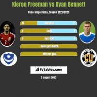 Kieron Freeman vs Ryan Bennett h2h player stats