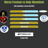 Kieron Freeman vs Andy Rinomhota h2h player stats
